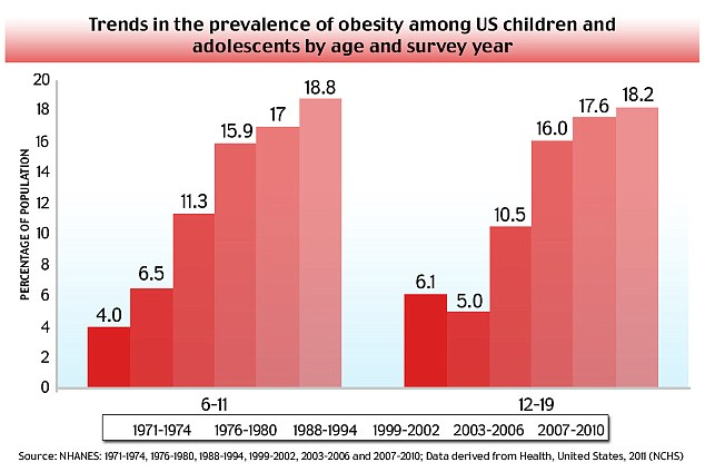 childhood obesity and the effects of the increase weight on the health and physical body of a child Making childhood obesity the leading health concern for hand with a decrease in physical activity as children spend more time weight gain technology and.