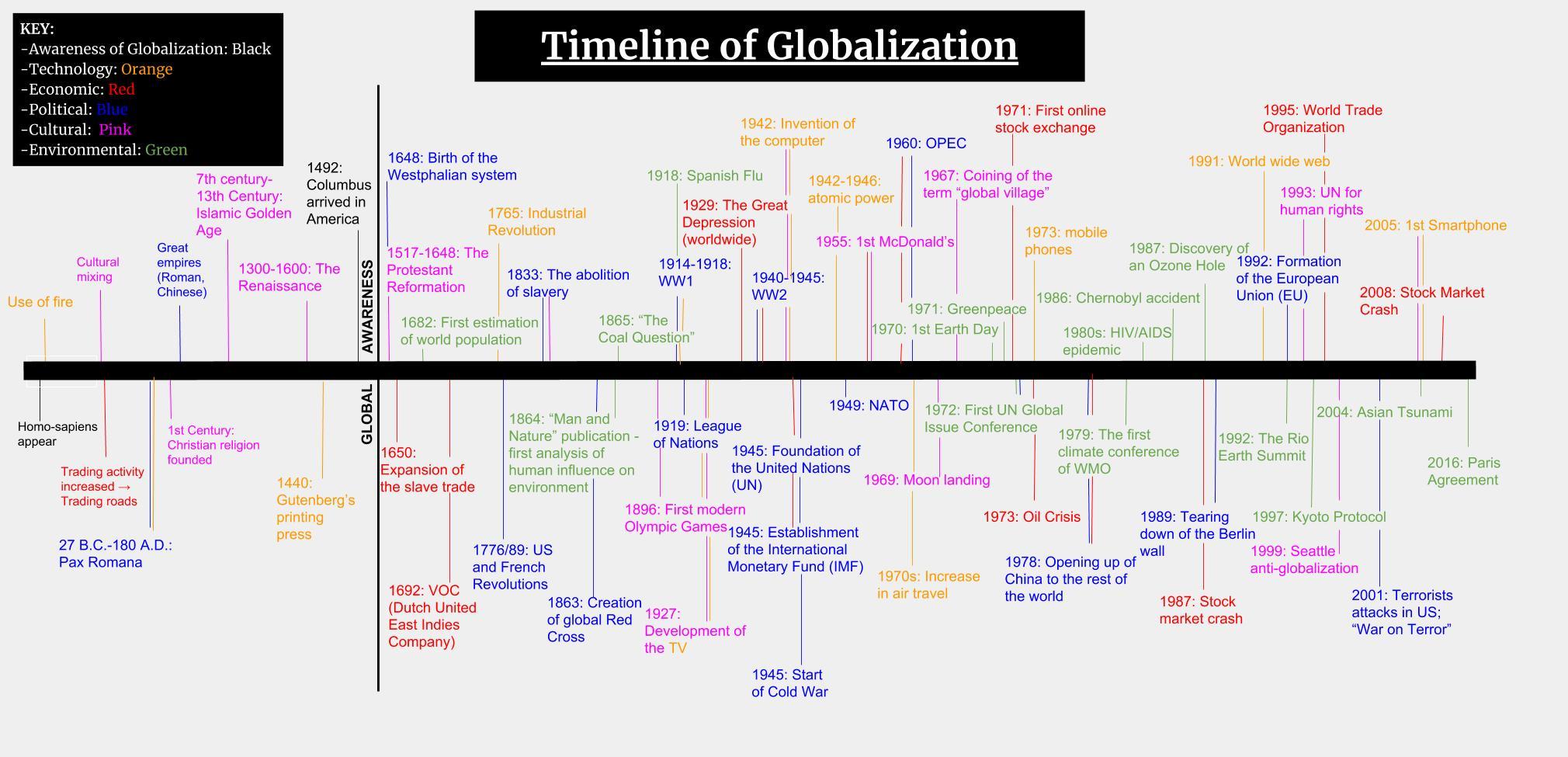 Globalization Timeline   2018 3 Game Of Phones
