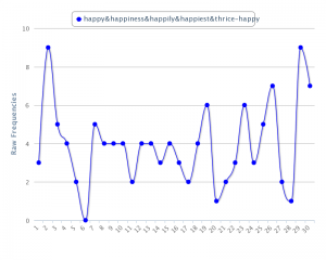 Charting happiness in EVELINA