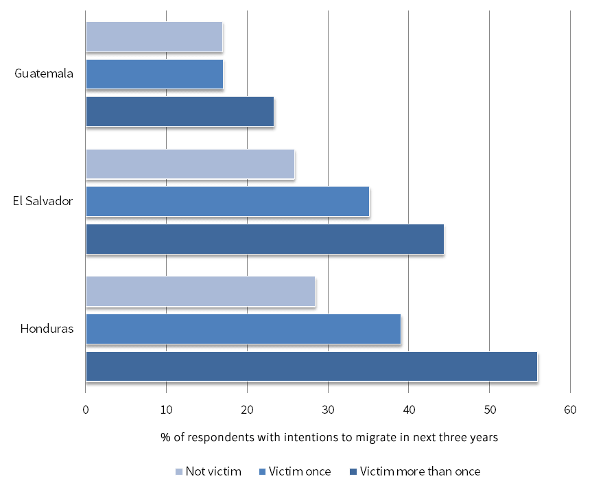 Figure 2. Crime Victimization and Migration Intentions, 2014