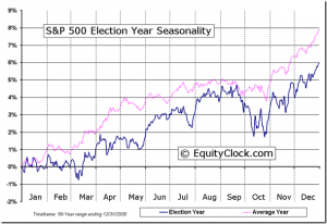 Graph of S&P 500 Electio Year Seasonality, from EquityClock.com