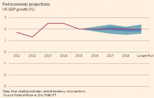 Graph. Source: Federal Reserve, Eric Platt/FT